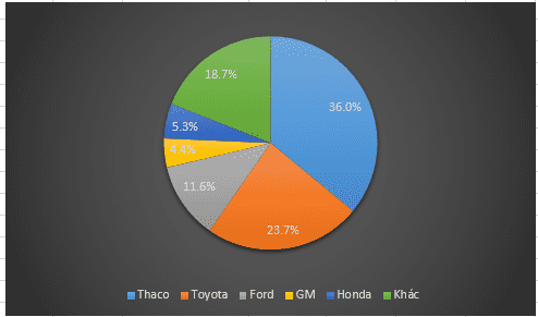 Trường Hải nắm thị phần lớn nhất trong 9 tháng đầu năm 2017