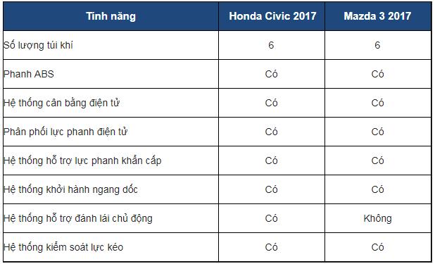 Trang bị an toàn trên Honda Civic 2017 và Mazda 3 2017
