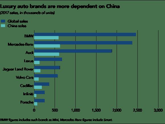 So sánh doanh số toàn cầu và tại Trung Quốccủa 9 nhãn hiệu xe sang