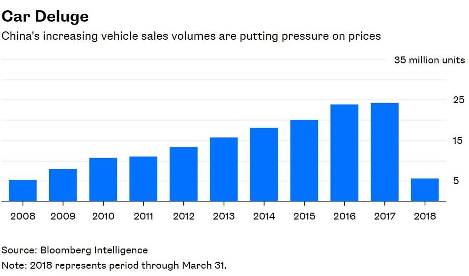 Doanh số xe không ngừng tăng ở Trung Quốc đang tạo áp lực cho giá cả