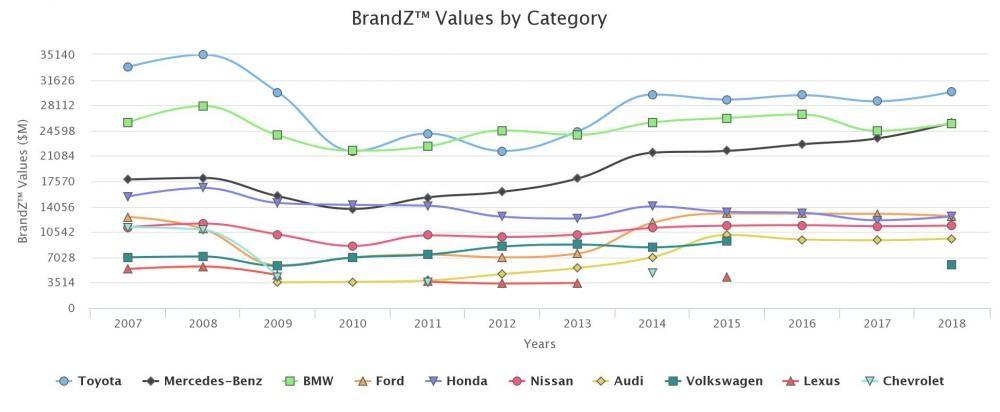 10 nhãn hiệu ô tô giá trị nhất thế giới dựa theo nghiên cứu của BrandZ, thuộcKantar Millward Brown