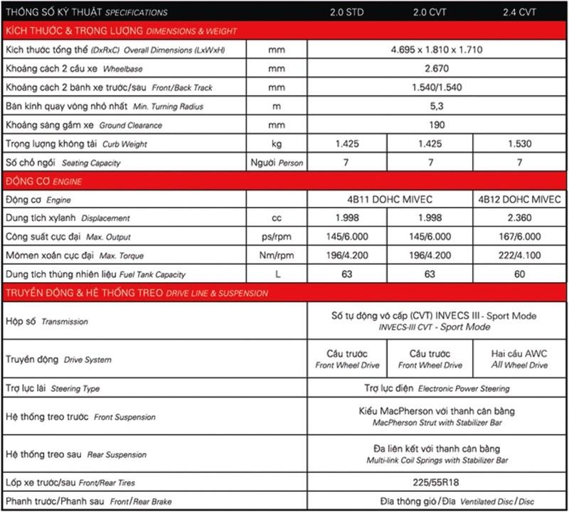 Thông số kỹ thuật của xe Mitsubishi Outlander 2018