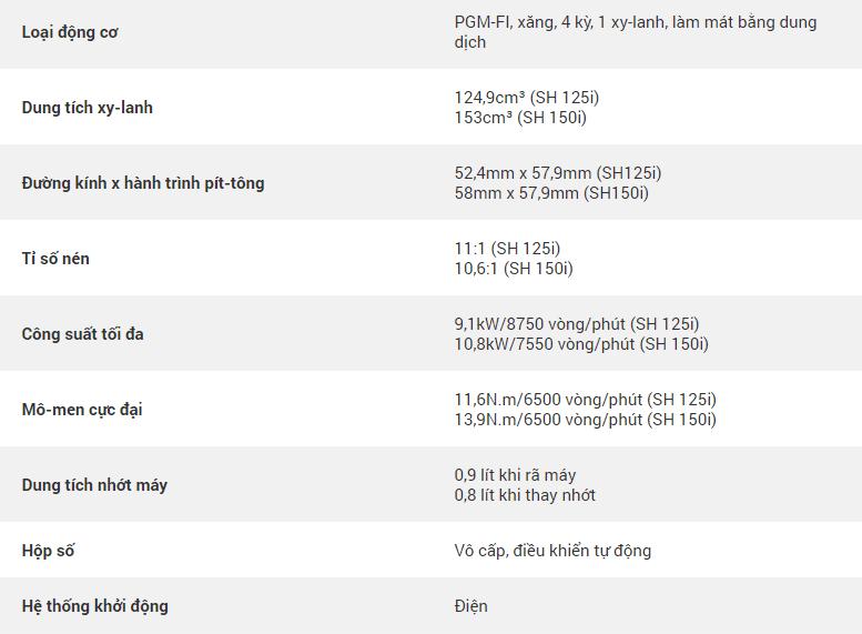 Honda SH thông số kỹ thuật