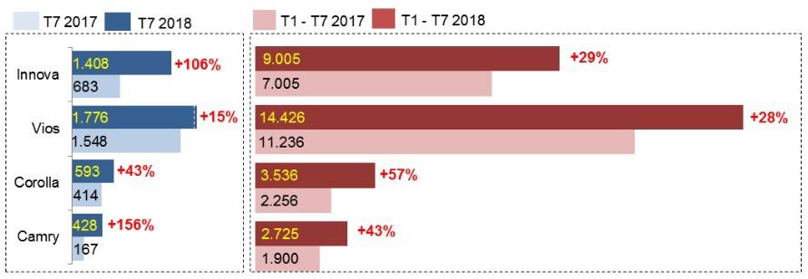 Doanh số xe lắp ráp trong nước của Toyota Việt Nam tăng trưởng mạnh mẽ trong tháng 7