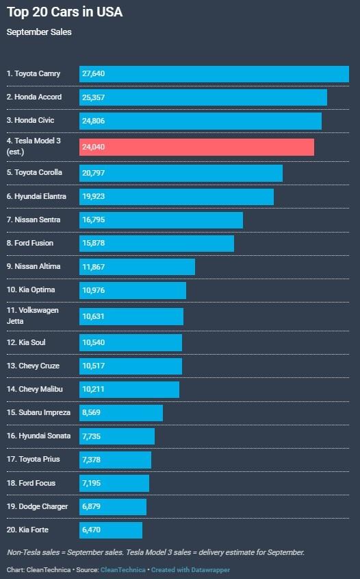 Doanh số top 20 mẫu xe bán chạy nhất Mỹ trong tháng 9 bởi CleanTechnica