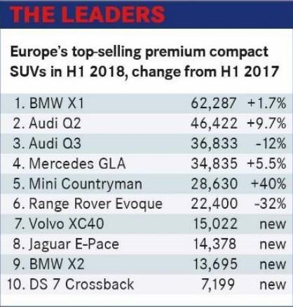 Top 10 mẫu SUV cỡ B hạng sang ở châu Âu