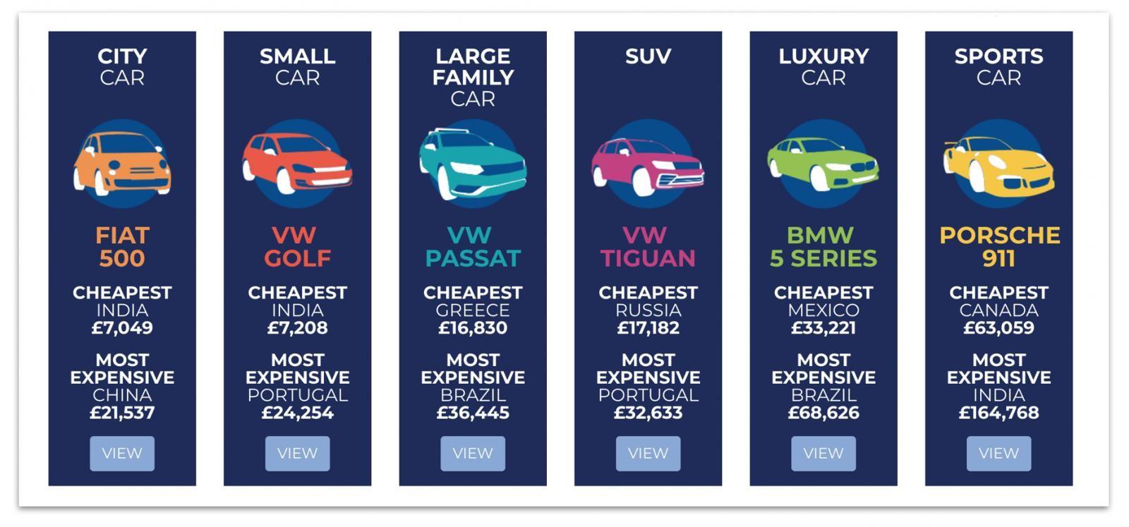 6 chiếc xe đại diện cho 6 phân khúc được lựa chọn bởi Compare the Market