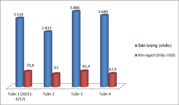 Lượng ô tô nhập khẩu trong 4 tuần của tháng 12/2018