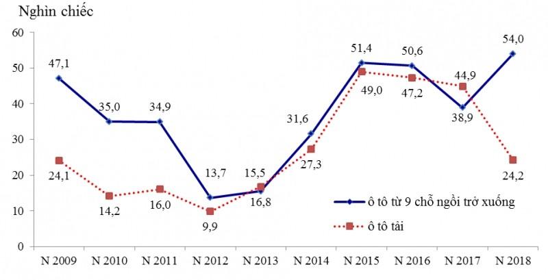 Biểu đồ lượngxe con và xe tải nhập khẩu trong giai đoạn 10 năm (2009 – 2018)
