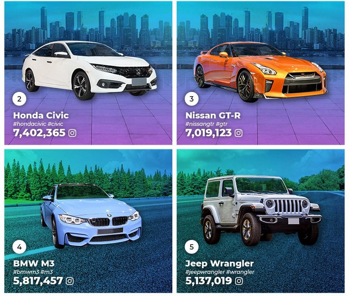 4 vị trí sau đó lần lượt thuộc về Honda Civic, Nissan GT-R, BMW M3 và Jeep Wrangler