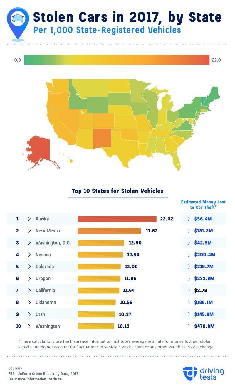 Tỷ lệ ăn trộm xe tại các tiểu bang nước Mỹ trong năm 2017