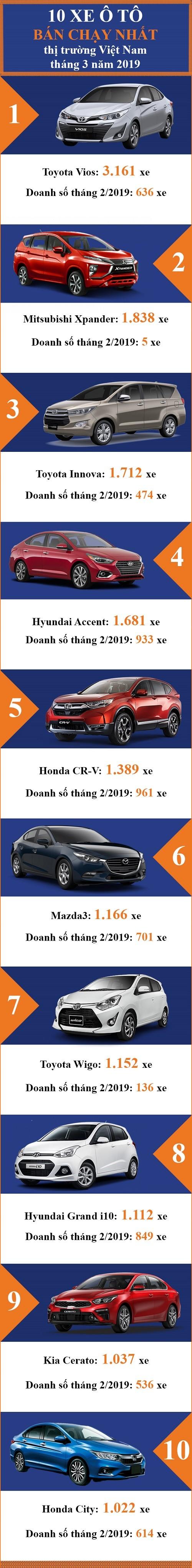 Top 10 mẫu ô tô bán chạy nhất thị trường Việt Nam tháng 3/2019