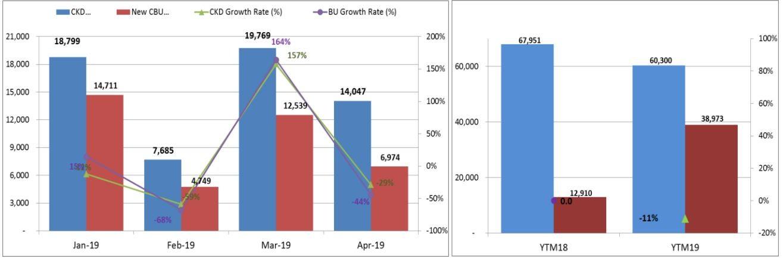 Tổng quan sản lượng tiêu thụ xe lắp ráp trong nước và xe nhập khẩu 4 tháng đầu năm 2019