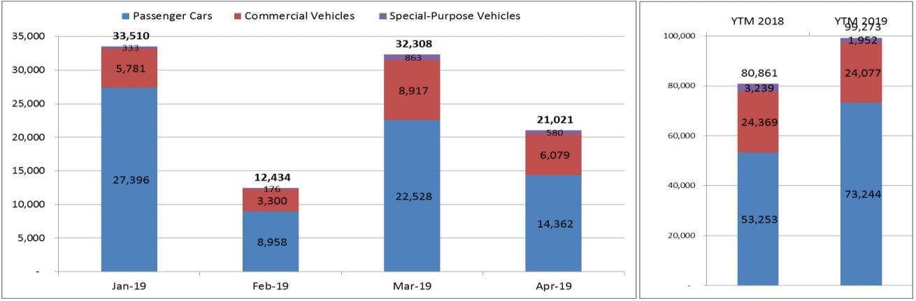 Doanh số bán hàng thị trường ô tô Việt Nam ở 4 tháng đầu năm 2019