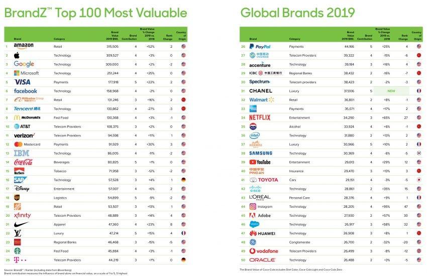 Danh sách top 100 thương hiệu toàn cầu có giá trị cao nhất thế giới năm 2019 (Hạng 1-50)