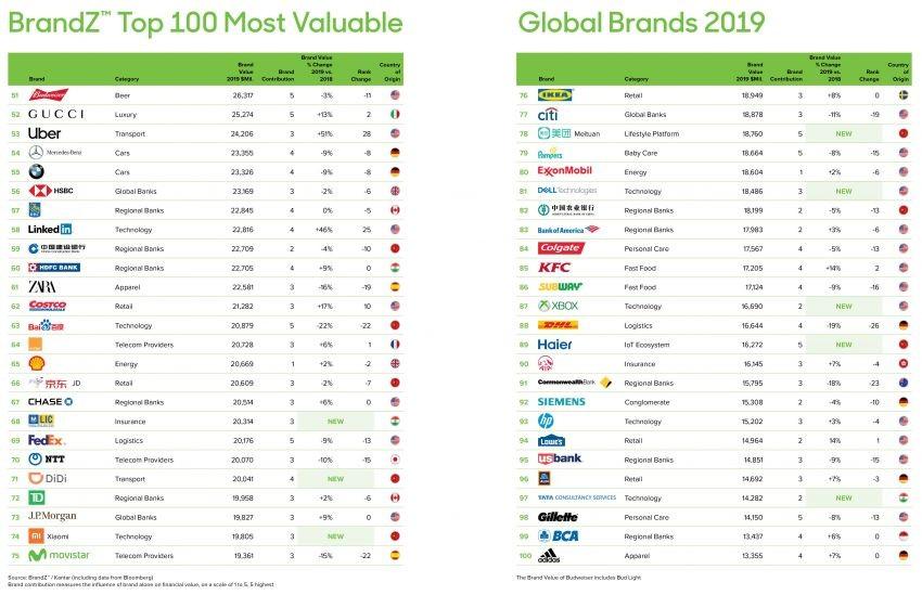 Danh sách top 100 thương hiệu toàn cầu có giá trị cao nhất thế giới năm 2019 (Hạng 51-100)
