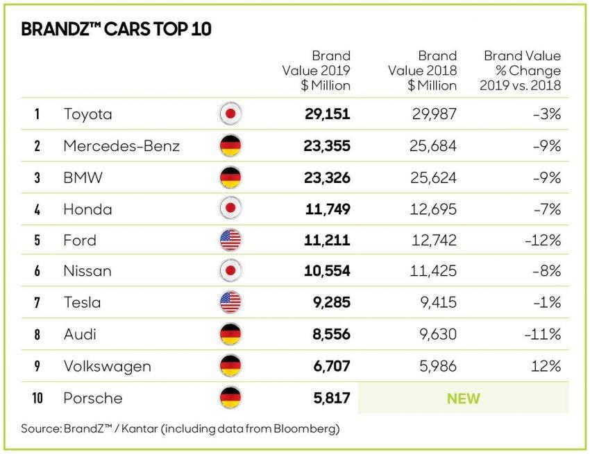 Danh sách top 10 thương hiệu xe ô tô giá trị nhất thế giới năm 2019