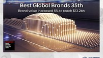 Hyundai tiếp tục lọt top 40 thương hiệu giá trị toàn cầu