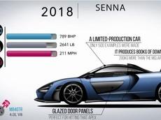 """""""Tất tần tật"""" những gì cần biết về các mẫu siêu xe của McLaren"""
