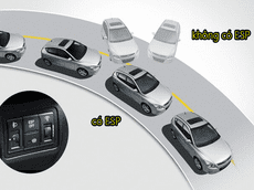 Hệ thống cân bằng điện tử ESP: Không thể thiếu trên mọi chặng đường