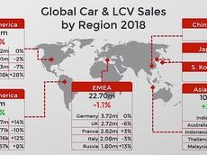 Thế giới bán được thêm 86 triệu chiếc xe mới trong năm 2018, Toyota xếp hạng nhất