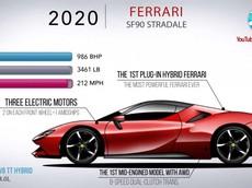 Nhìn lại gần 60 năm tiến hóa của những mẫu Ferrari tốc độ nhất trong vòng 5 phút