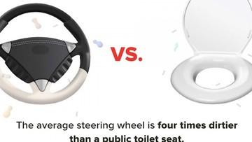Nghiên cứu phát hiện vô lăng ô tô bẩn hơn gấp 4 lần so với... bồn cầu
