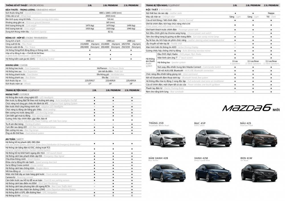Thông số kỹ thuật của Mazda6