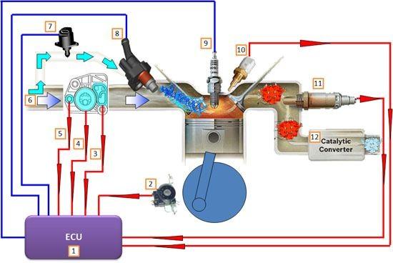 Sơ đồ hoạt động của hệ thống phun xăng điện tử FI