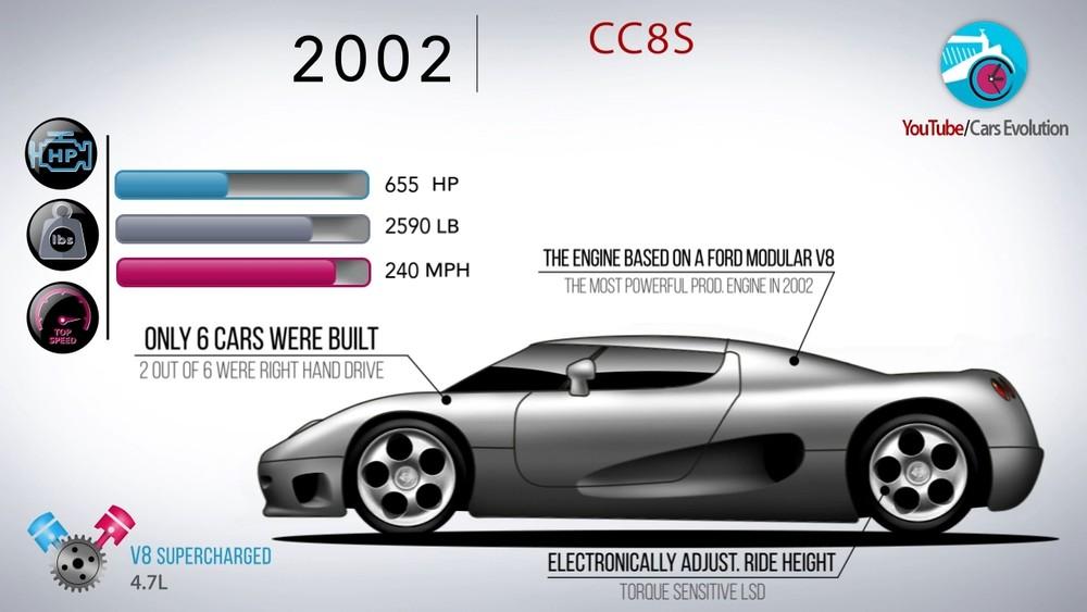 Koenigsegg CC8S ra mắt năm 2002 và bắt đầu chuỗi thành công của thương hiệu Thụy Điển