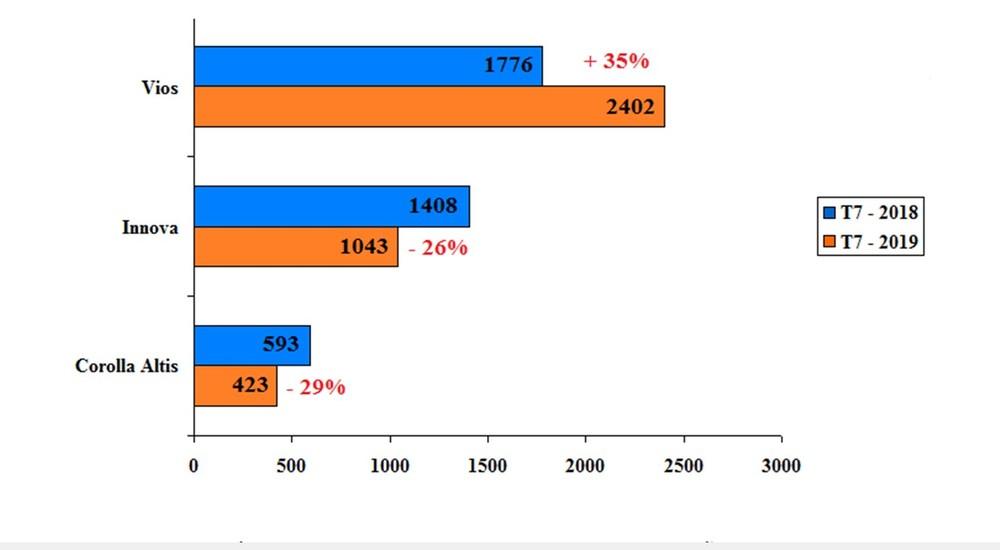 Doanh số bán tháng 7/2019 so với tháng 7/2018 của các mẫu xe lắp ráp trong nước (Đơn vị: xe)