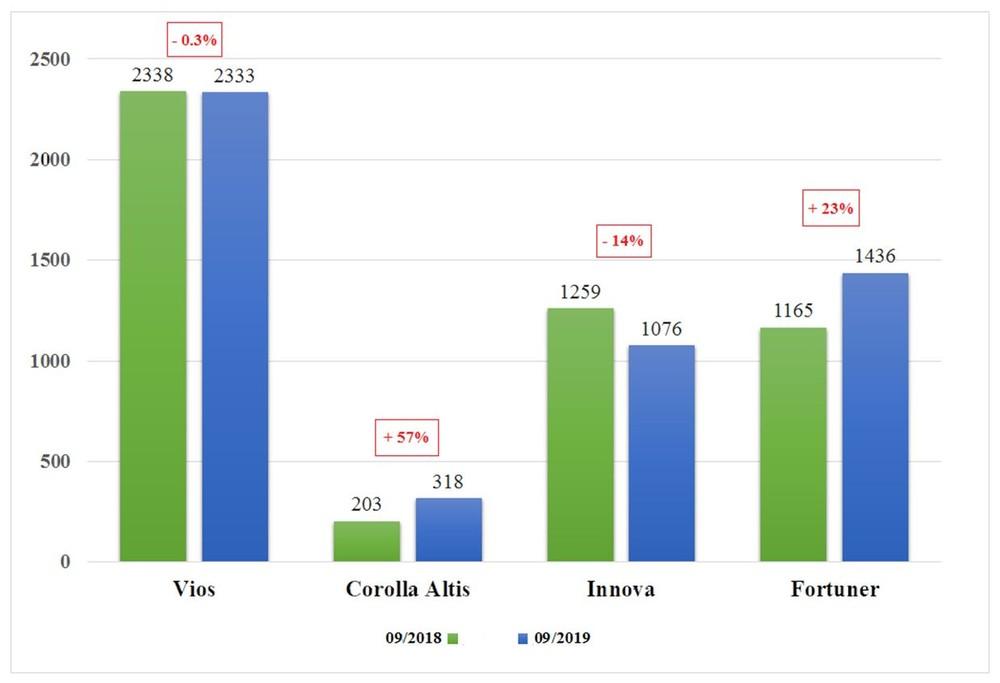 Doanh số bán hàng tháng 9/2019 so với tháng 9/2018 của các mẫu CKD (Đơn vị: Xe)