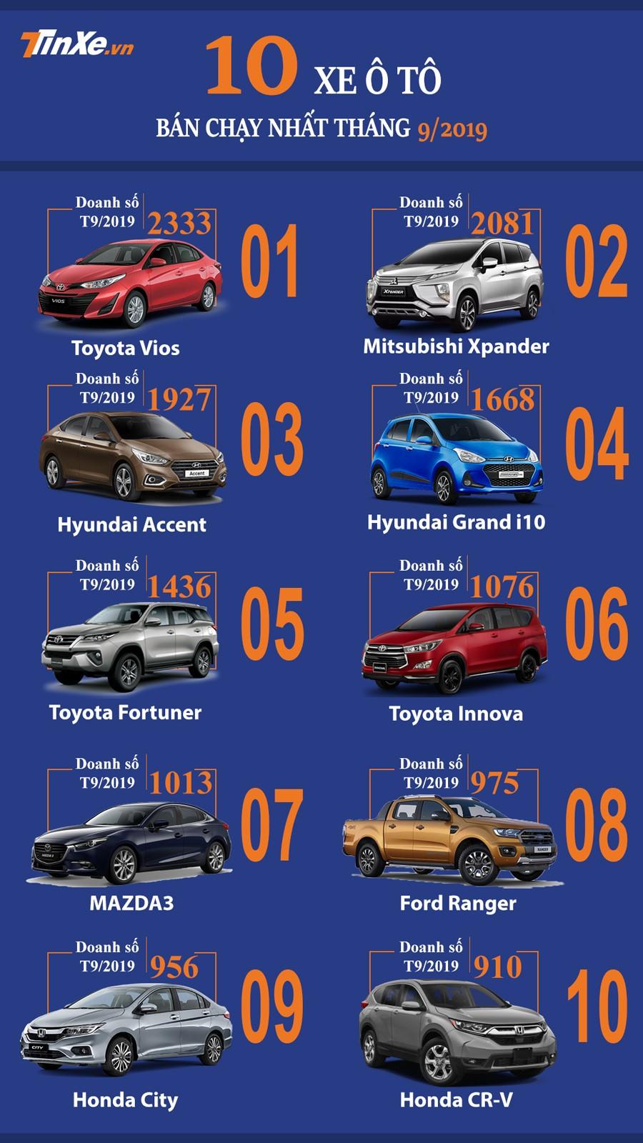 Top 10 mẫu ô tô bán chạy nhất thị trường Việt Nam tháng 9/2019