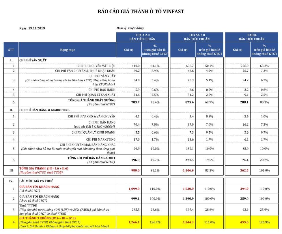 Bảng tính chi tiết giá thành và các khoản thuế của 3 mẫu ô tô VinFast