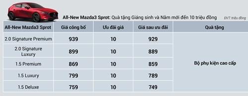 Mazda3 2020 bản hatchback chỉ có ưu đãi 10 triệu đồng