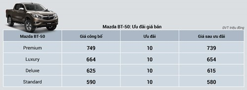 Mẫu bán tải Mazda BT-50 vẫn có ưu đãi giảm giá 10 triệu đồng
