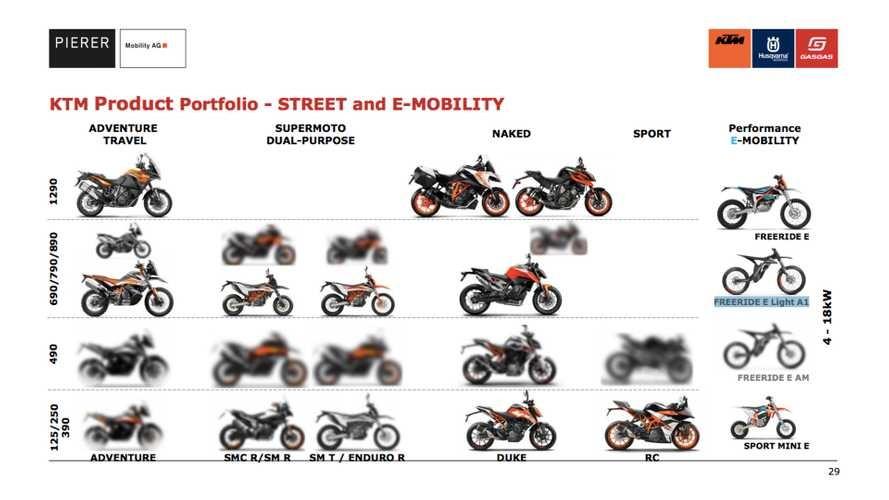 KTM's new range of motorcycles in 2020