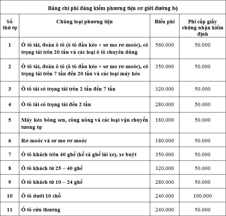 Biểu phí đăng kiểm xe ô tô theo quy định của Thông tư 133/2014/TT-BTC