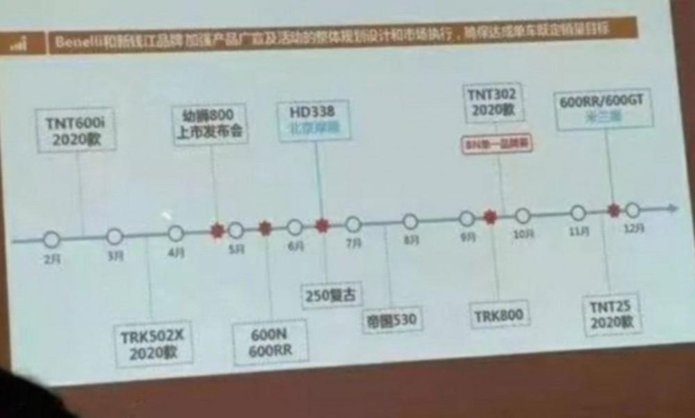 Lộ trình hoàn thiện và ra mắt sản phẩm của Quianjiang, Trung Quốc