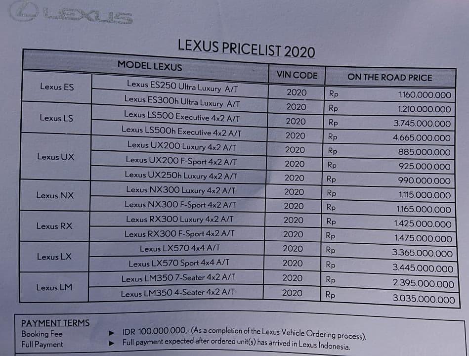 Bảng giá xe Lexus năm 2020 tại Indonesia có sự xuất hiện của tân binh LM