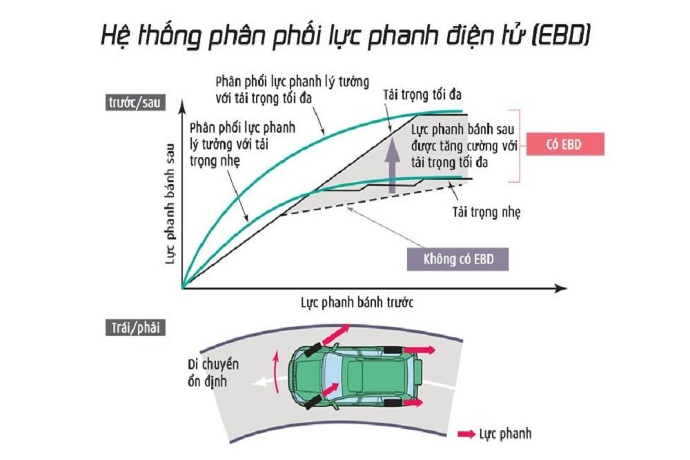 Nguyên lý hoạt động của hệ thống EBD