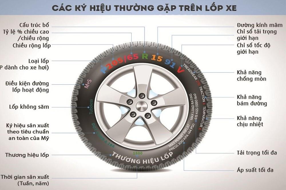Thông số lốp xe ô tô có ý nghĩa như thế nào?