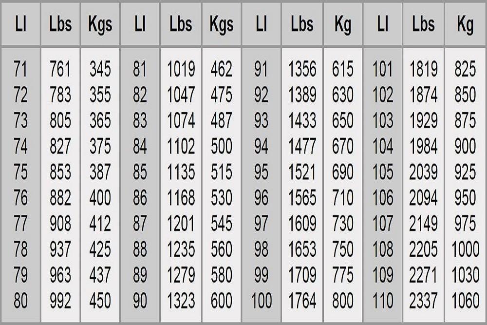 Bảng thông số tải trọng cho phép đối với lốp xe ô tô