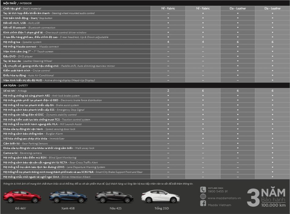 Thông số kỹ thuật của Mazda2 2020 nâng cấp mới