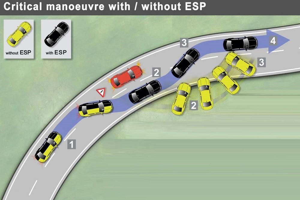 Hệ thống cân bằng điện tử can thiệp và điều chỉnh áp suất phanh bánh xe để giúp xe lấy lại thăng bằng khi đánh lái đột ngột