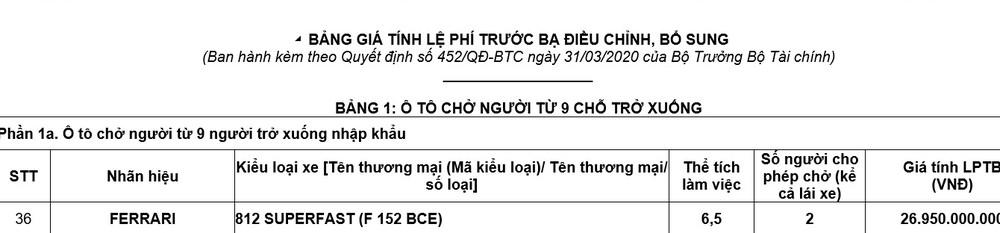 Đây là giá tính lệ phí trước bạ của siêu xe Ferrari 812 Superfast tại Việt Nam