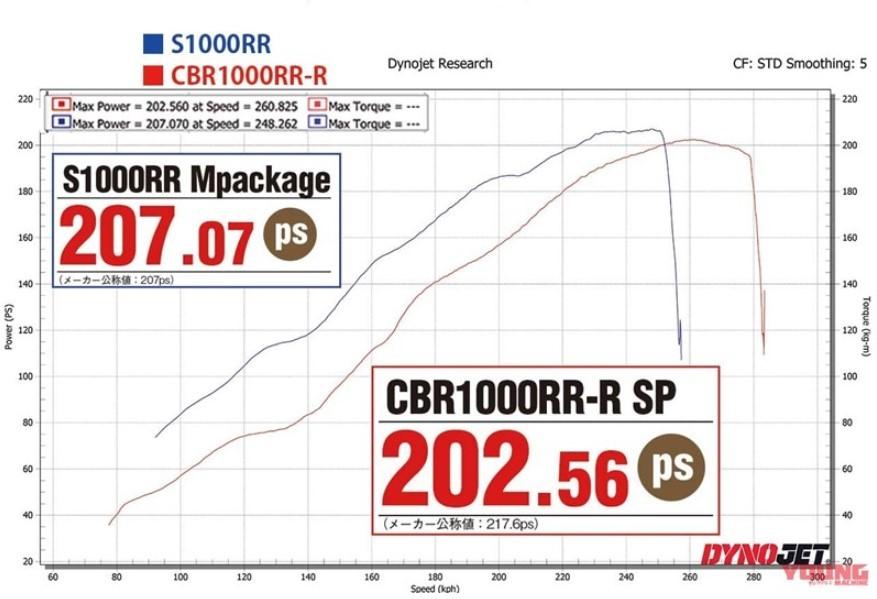 Công suất tối đa của Honda CBR1000RR-R và BMW S1000RR trên sau Dyno Test