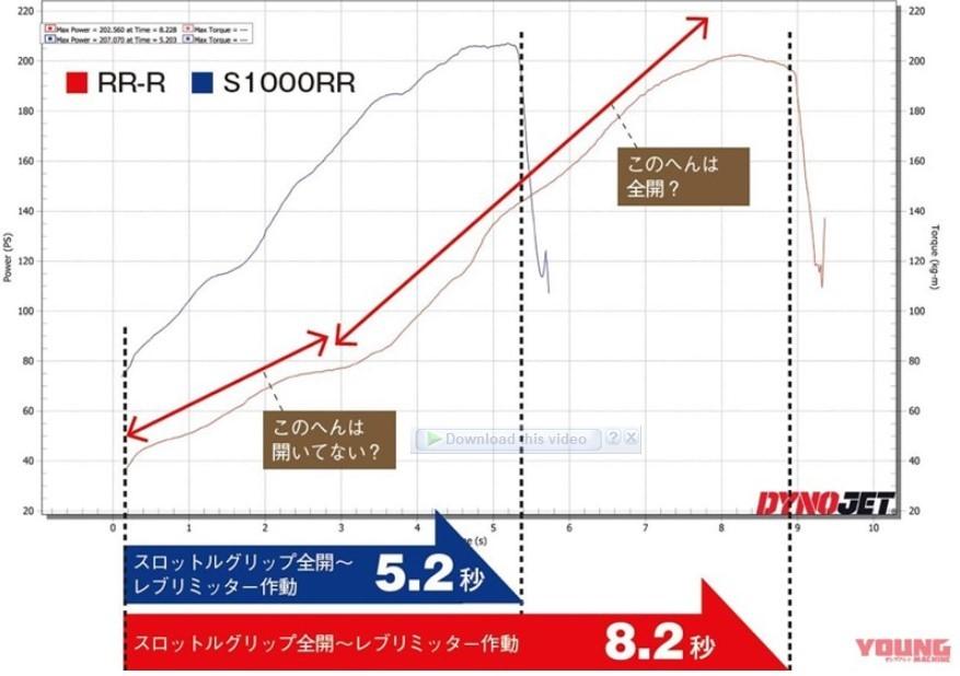 BMW S1000RR chỉ mất 5,2 giây để đạt công suất tối đa