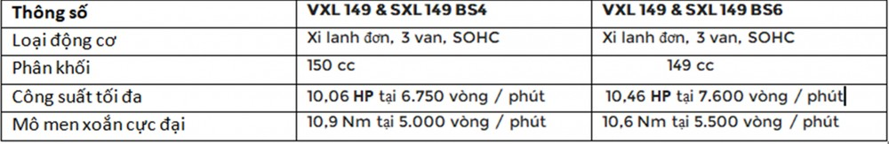 Thông số động cơ của 2 phiên bản BS4 và BS6