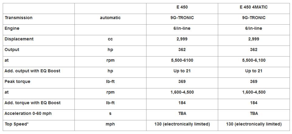 Thông tin bản trang bị động cơ của Mercedes-Benz E-Class Coupe/Cabriolet 2021